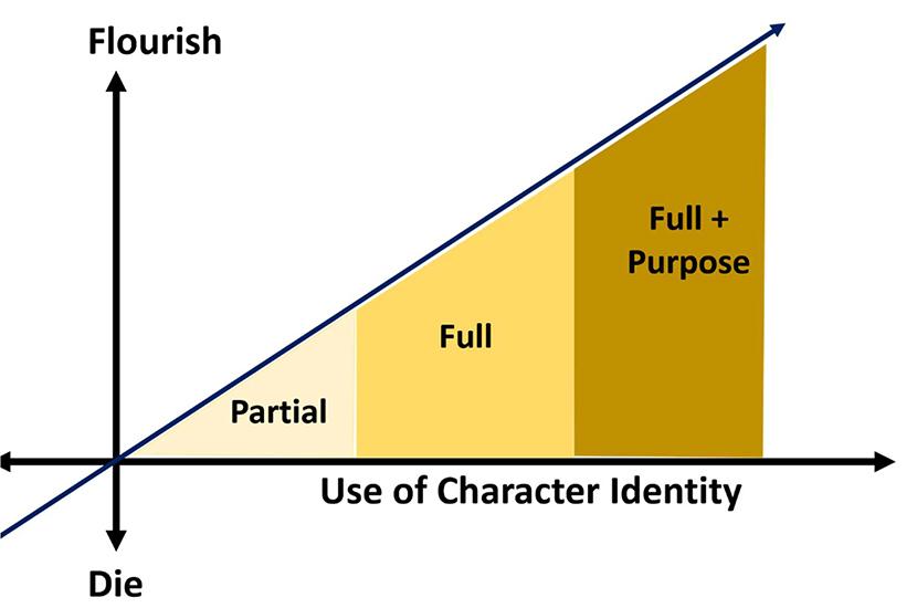 Character Identity = Power